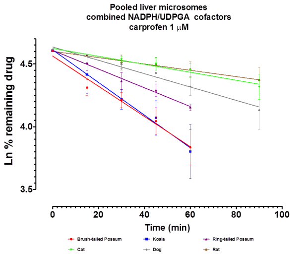Carpofen depletion graph